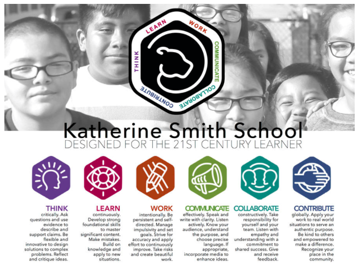 K. Smith Habits Chart: Think, Learn, Work, Communicate, Collaborate, Contribute